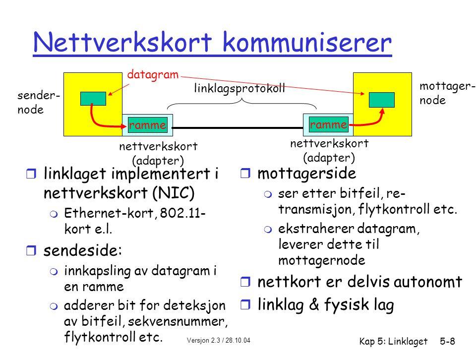 Nettverkskort kommuniserer