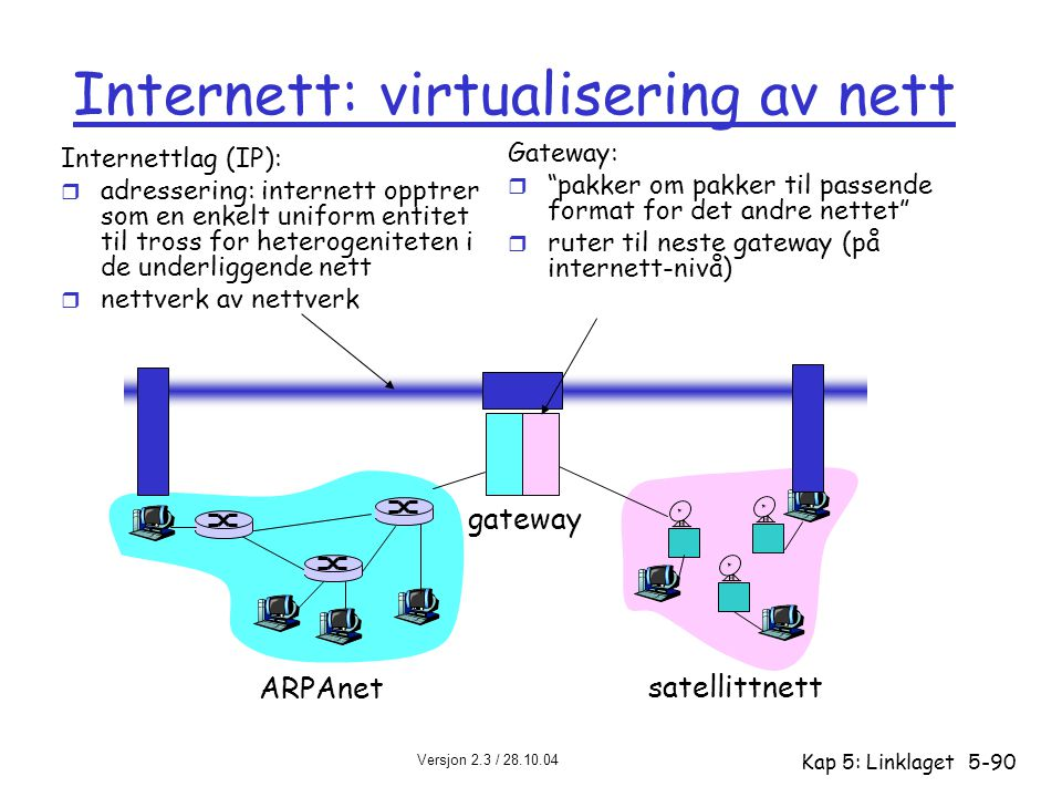 Internett: virtualisering av nett