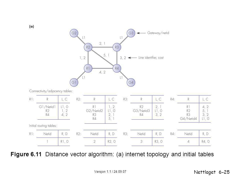 Figure 6.11 Distance vector algorithm: (a) internet topology and initial tables