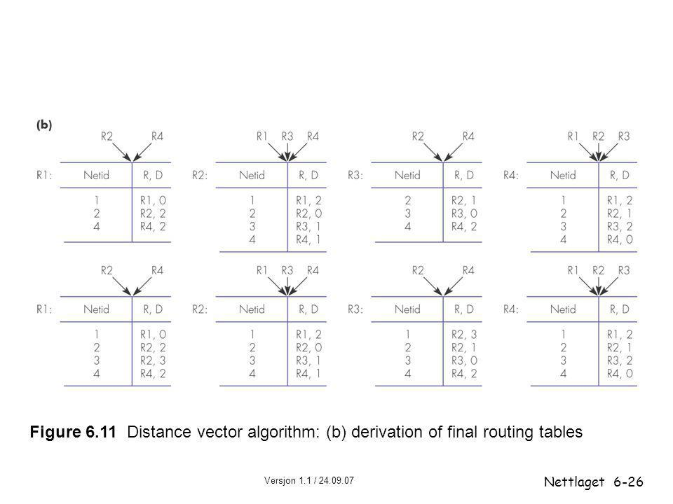 Figure 6.11 Distance vector algorithm: (b) derivation of final routing tables