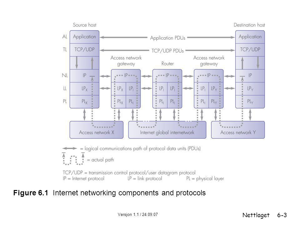 Figure 6.1 Internet networking components and protocols