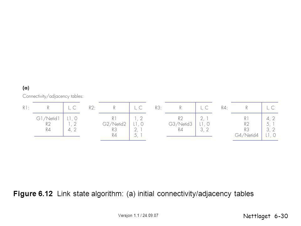 Figure 6.12 Link state algorithm: (a) initial connectivity/adjacency tables