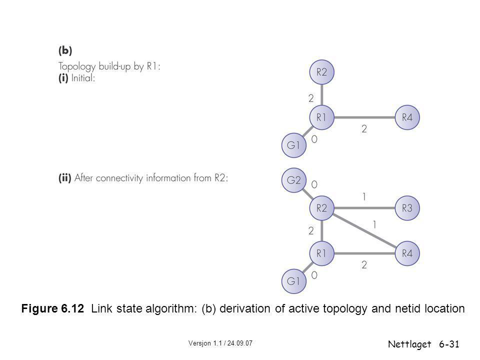Figure 6.12 Link state algorithm: (b) derivation of active topology and netid location