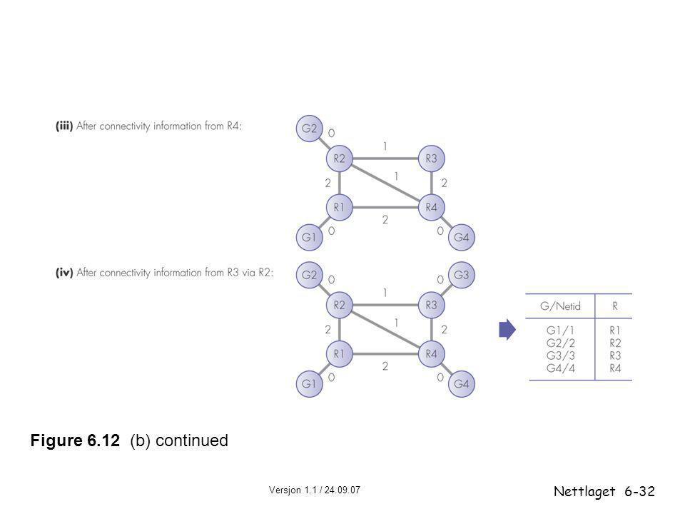 Figure 6.12 (b) continued Nettlaget