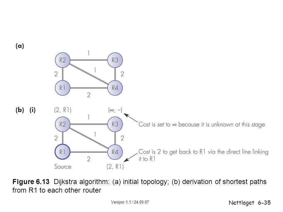 Figure 6.13 Dijkstra algorithm: (a) initial topology; (b) derivation of shortest paths from R1 to each other router