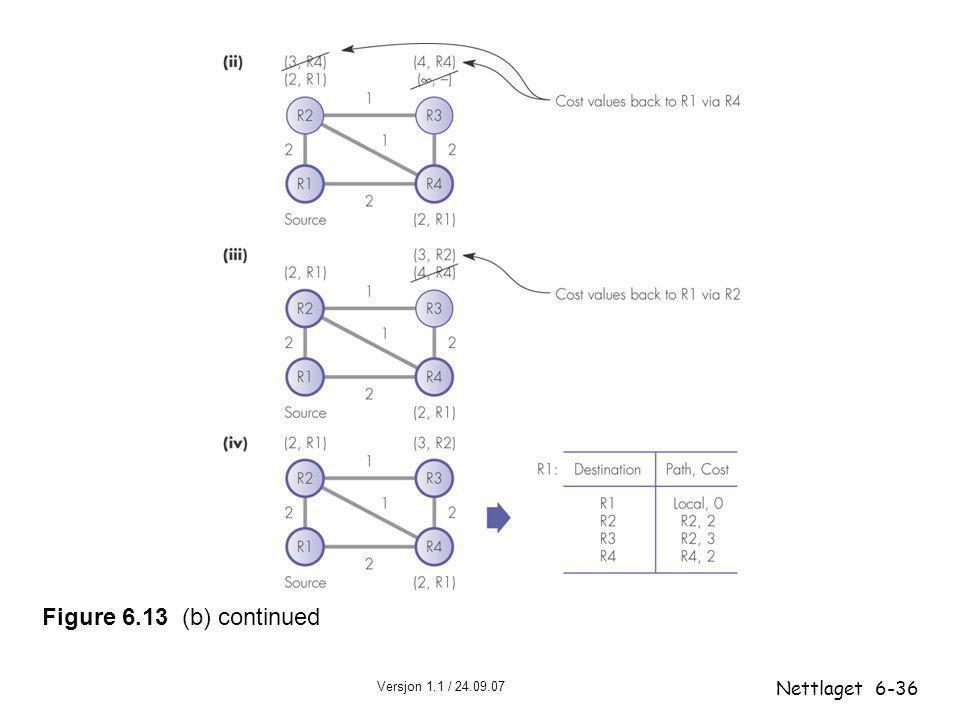 Figure 6.13 (b) continued Nettlaget