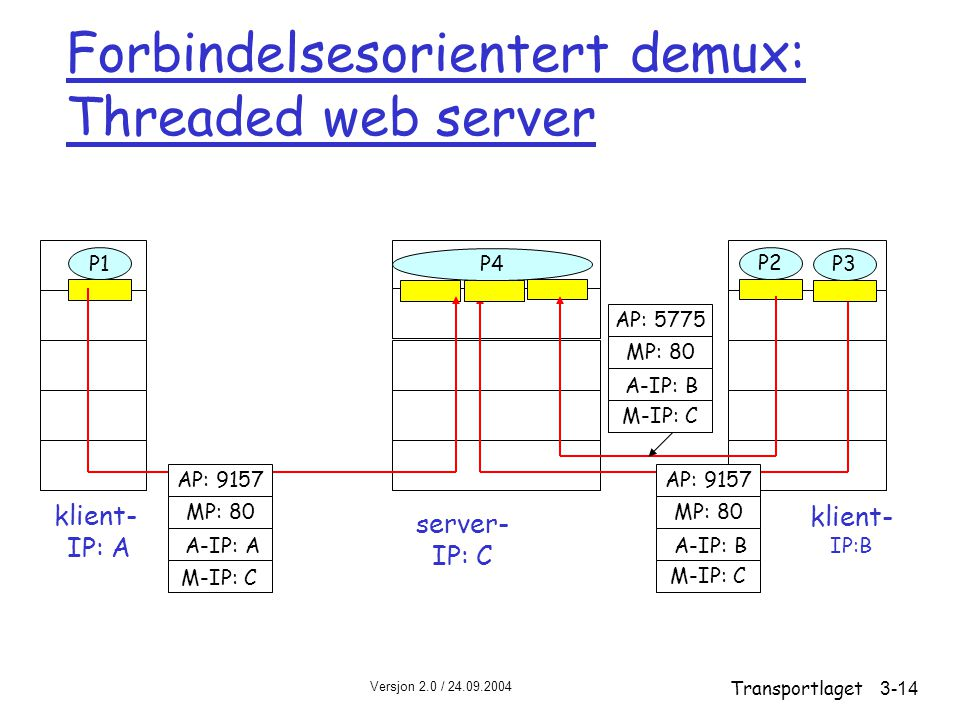 Forbindelsesorientert demux: Threaded web server