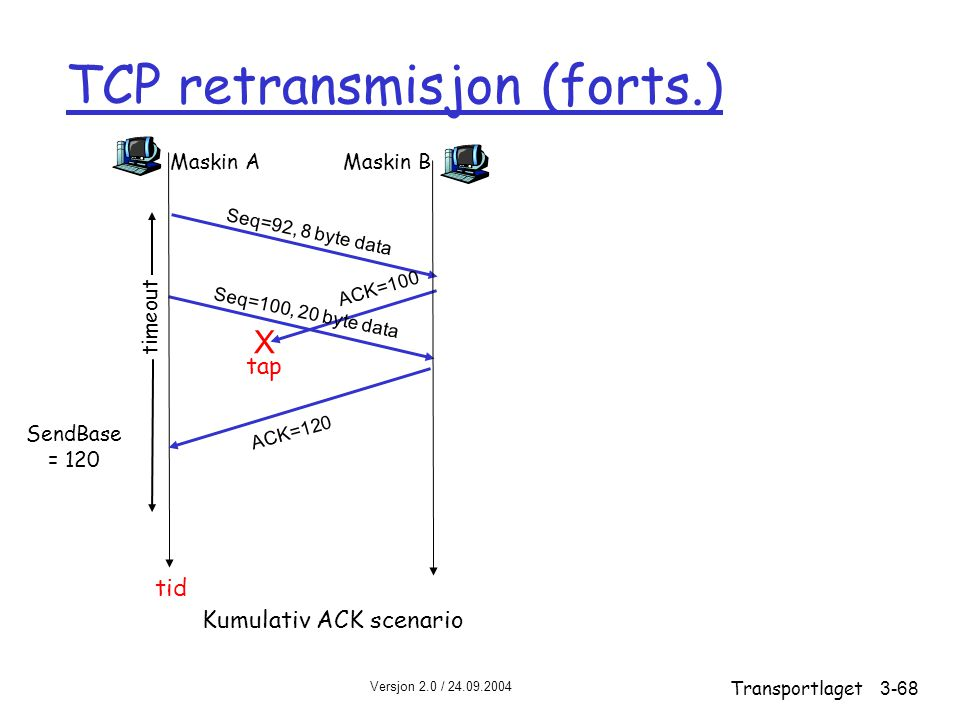 TCP retransmisjon (forts.)
