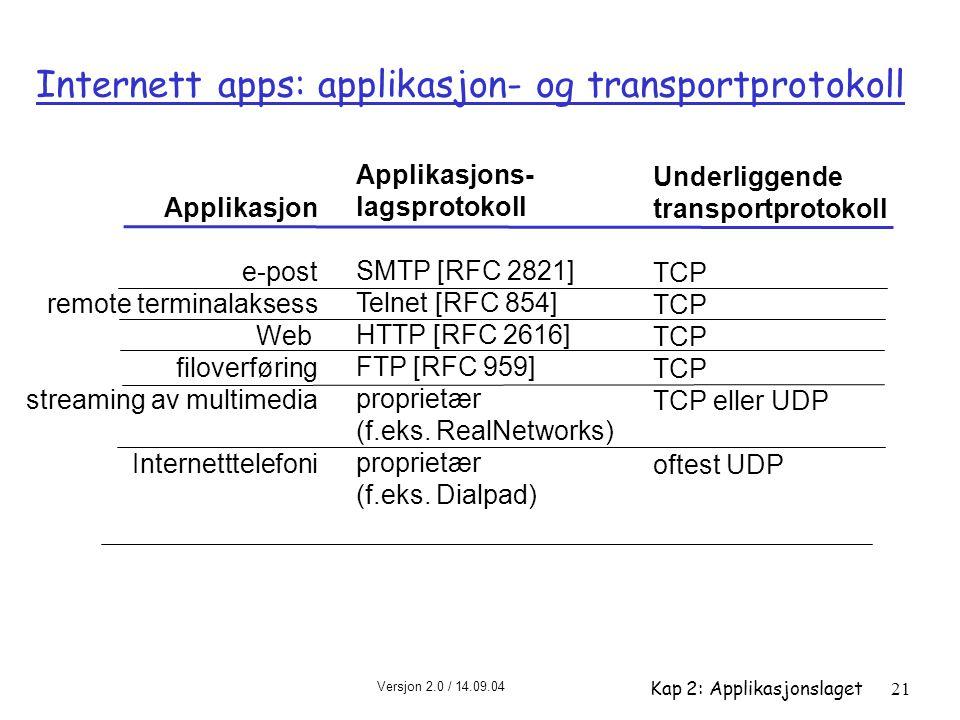 Internett apps: applikasjon- og transportprotokoll