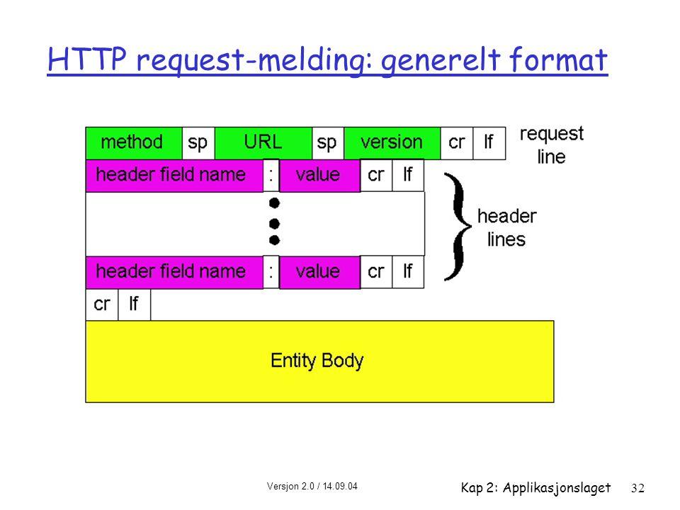 HTTP request-melding: generelt format