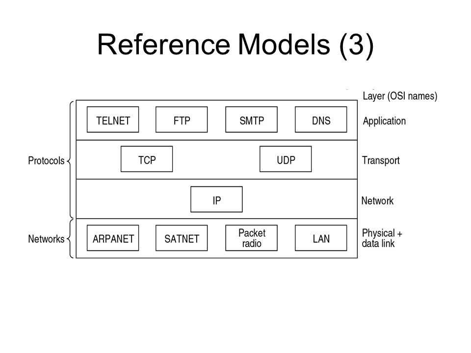 Reference Models (3) Protocols and networks in the TCP/IP model initially.