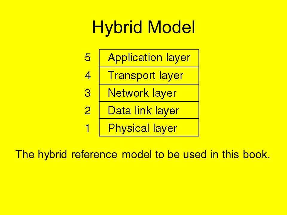 Hybrid Model The hybrid reference model to be used in this book.