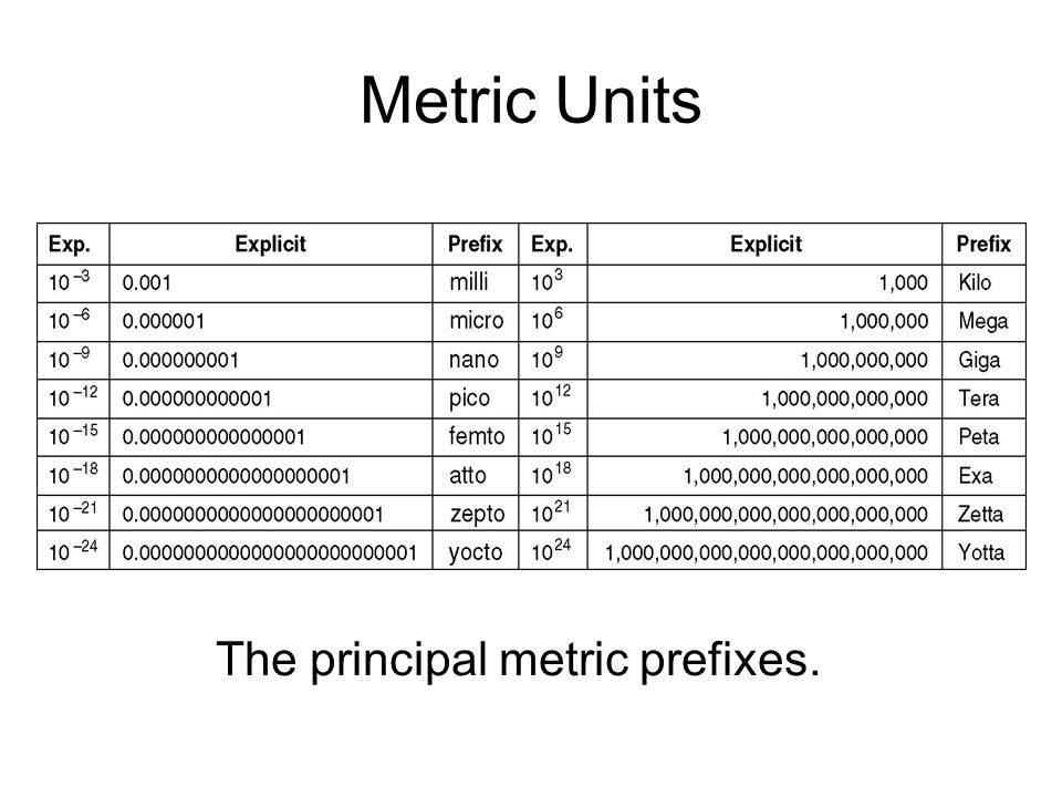 Metric Units The principal metric prefixes.