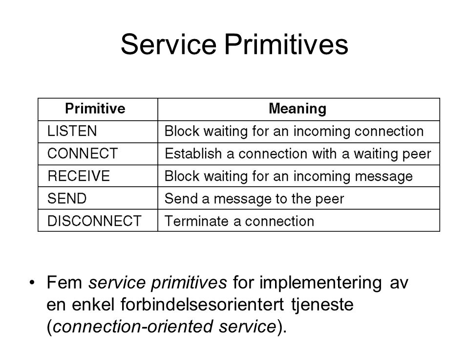 Service Primitives Fem service primitives for implementering av en enkel forbindelsesorientert tjeneste (connection-oriented service).