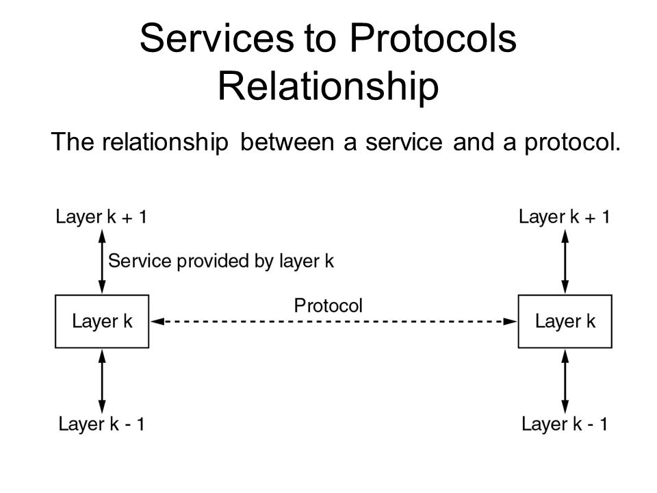 Services to Protocols Relationship
