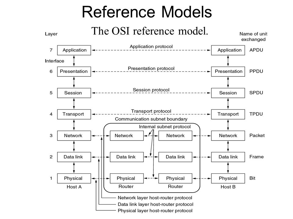 The OSI reference model.