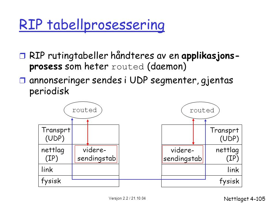 RIP tabellprosessering