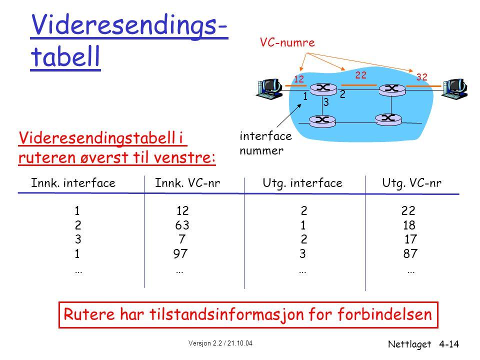 Videresendings- tabell