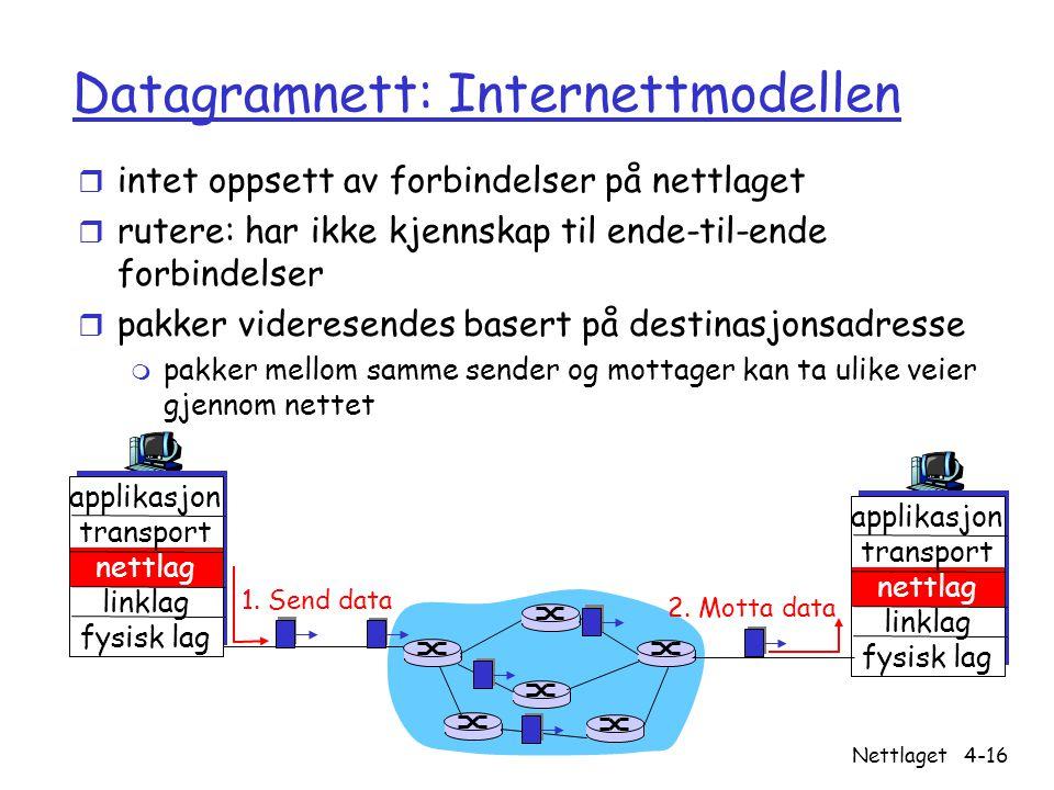 Datagramnett: Internettmodellen