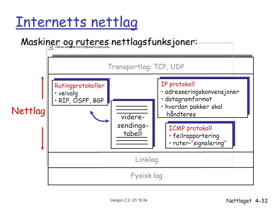 Internetts nettlag Maskiner og ruteres nettlagsfunksjoner: Nettlag