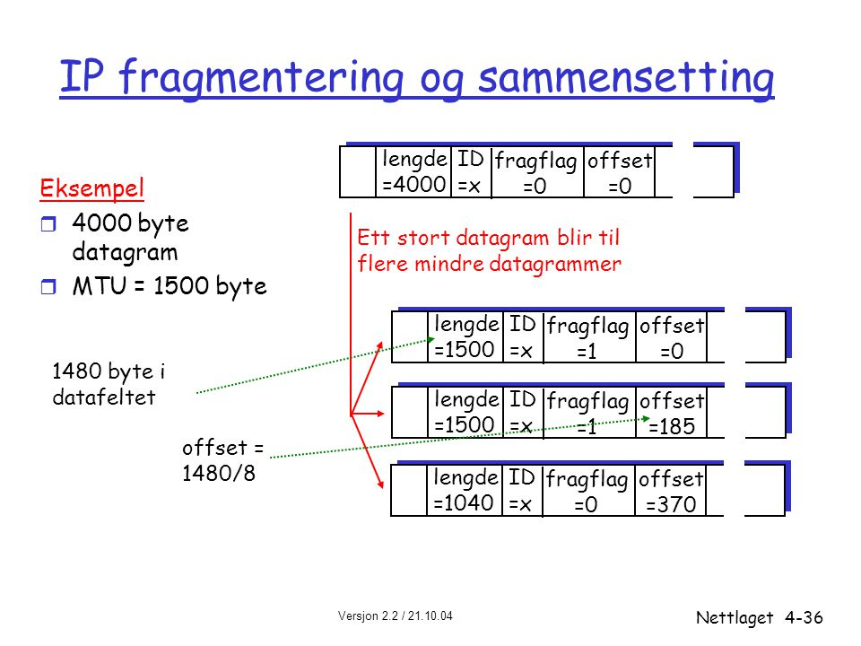 IP fragmentering og sammensetting