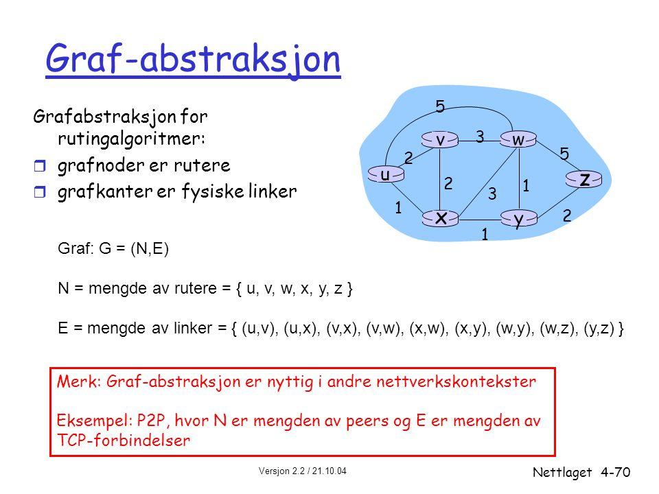 Graf-abstraksjon z x u y w v Grafabstraksjon for rutingalgoritmer: