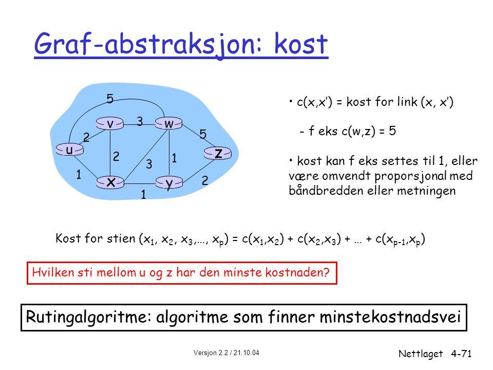 Graf-abstraksjon: kost