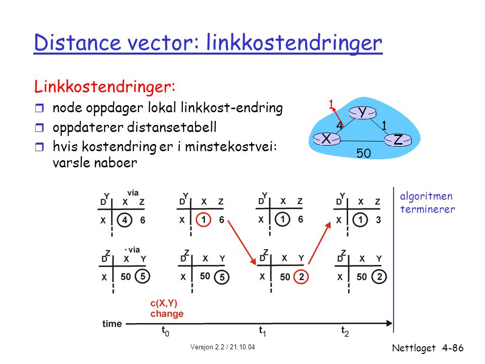 Distance vector: linkkostendringer