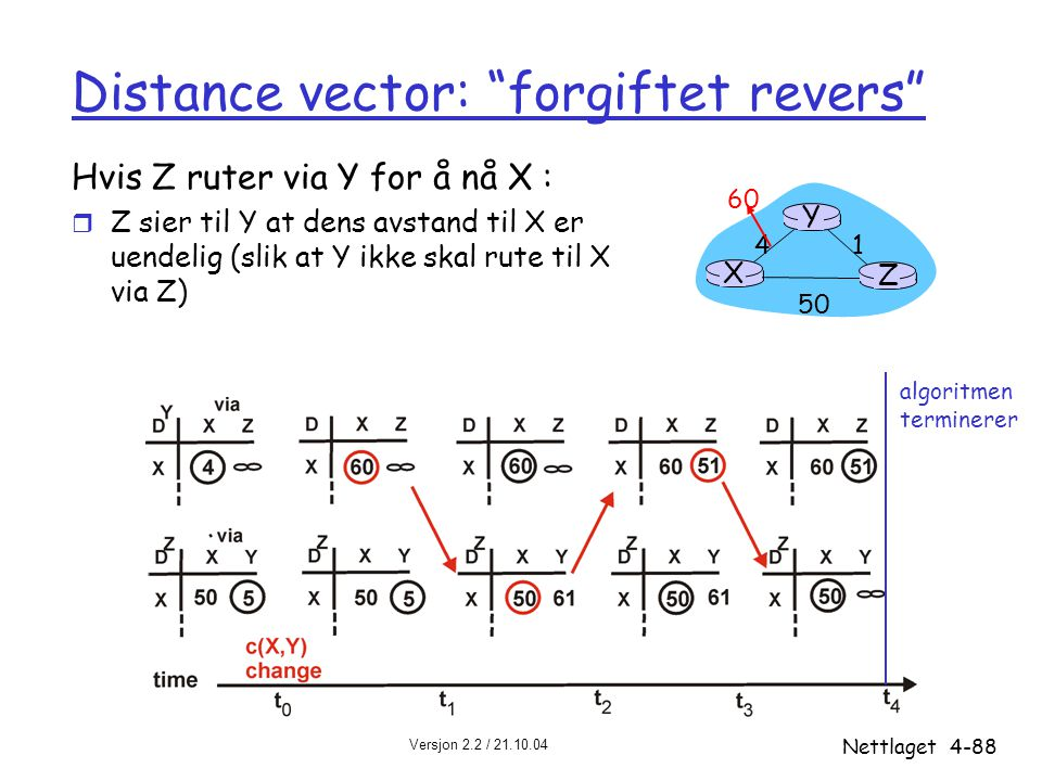 Distance vector: forgiftet revers