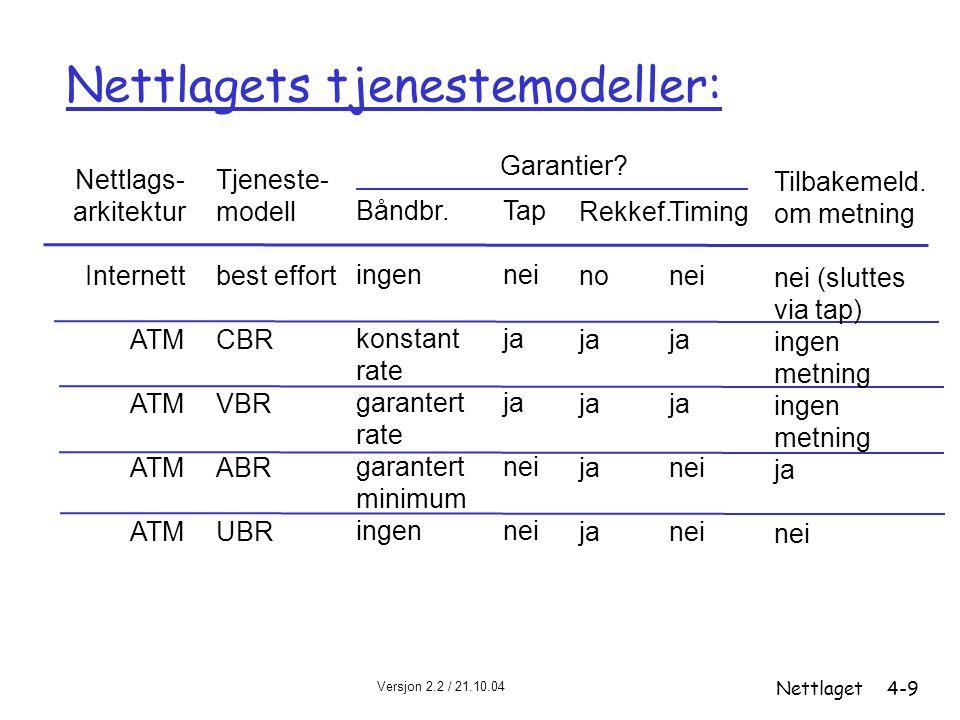 Nettlagets tjenestemodeller: