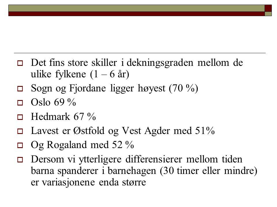Det fins store skiller i dekningsgraden mellom de ulike fylkene (1 – 6 år)