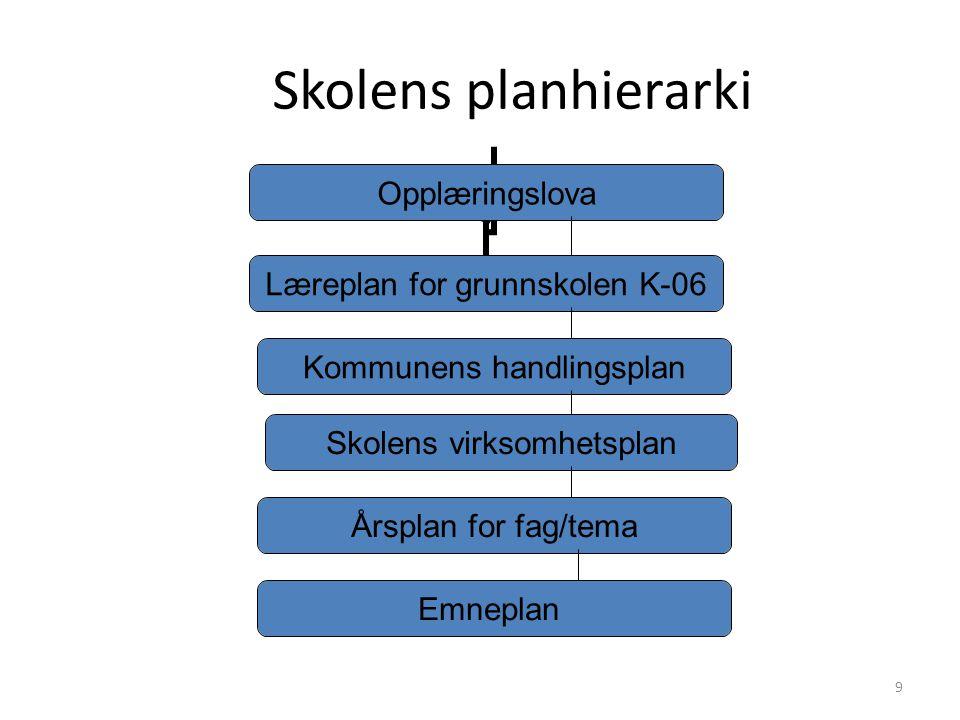 Skolens planhierarki
