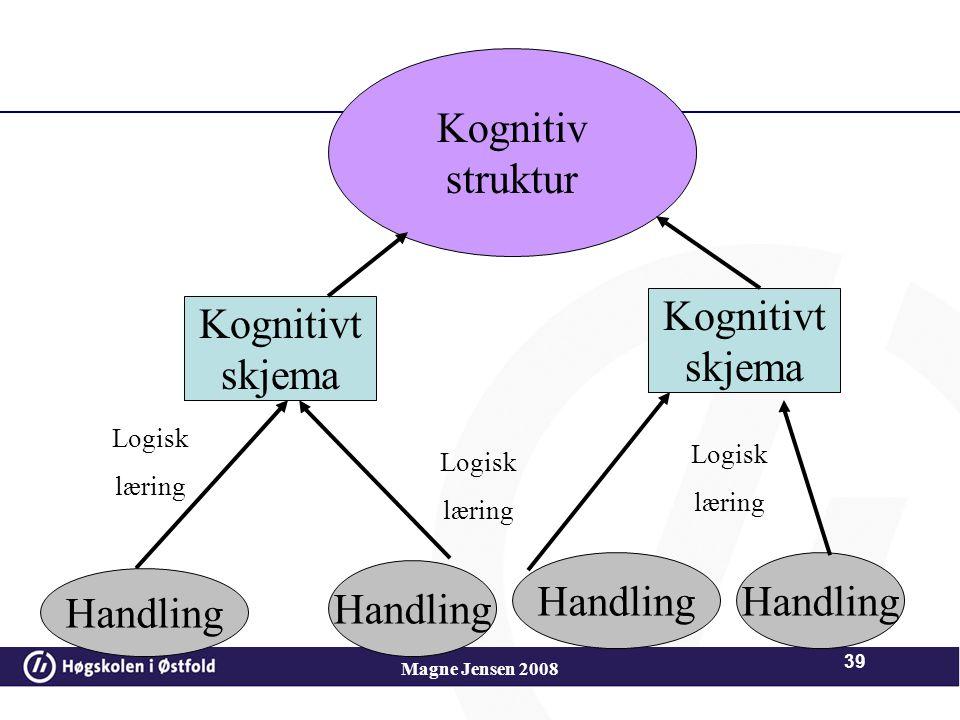 Kognitiv struktur Kognitivt skjema Kognitivt skjema Handling Handling
