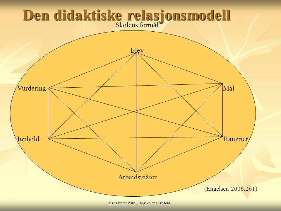 Den didaktiske relasjonsmodell