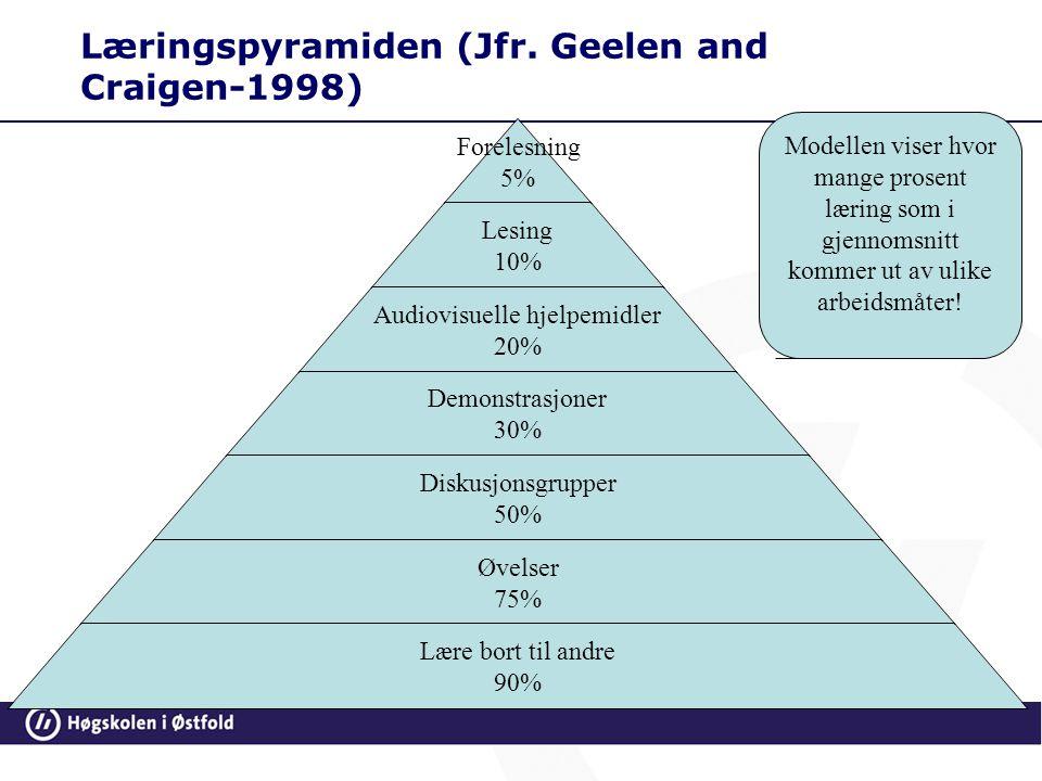 Læringspyramiden (Jfr. Geelen and Craigen-1998)