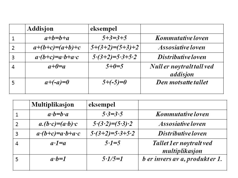 Null er nøytralt tall ved addisjon a+(-a)=0 5+(-5)=0