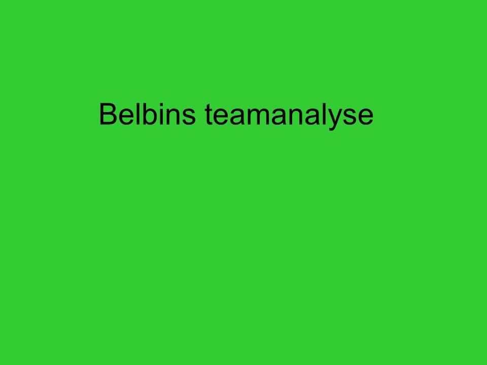 Belbins teamanalyse