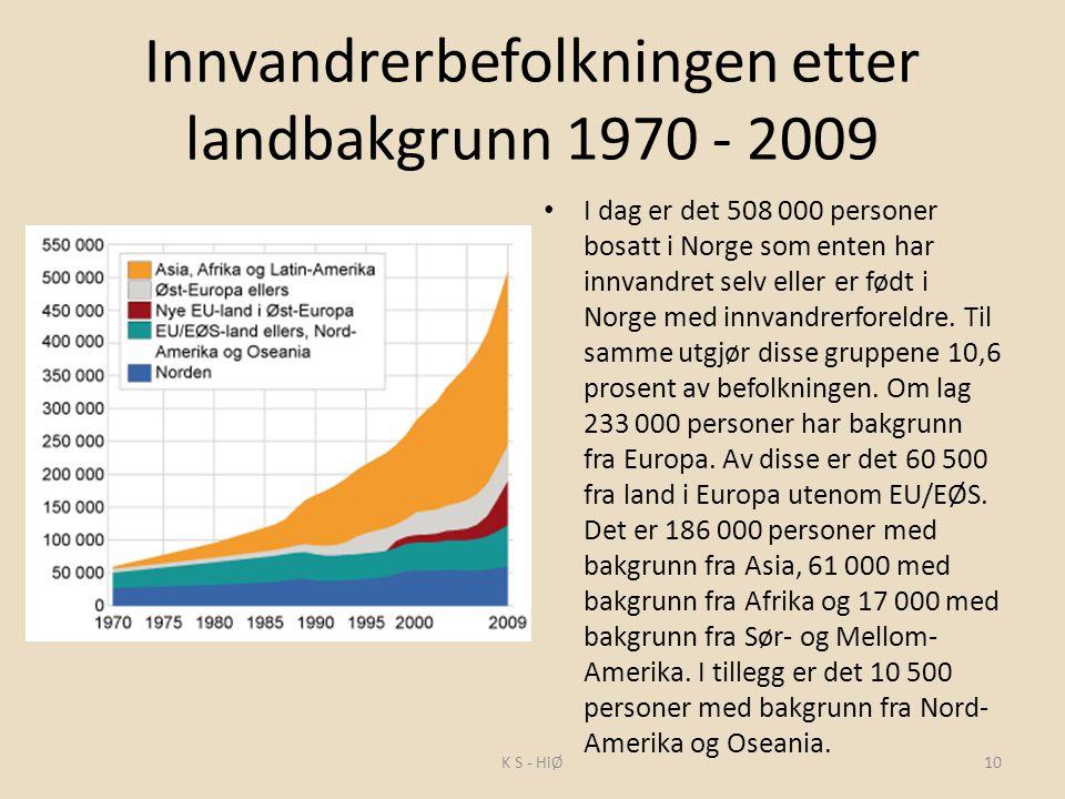 Innvandrerbefolkningen etter landbakgrunn 1970 - 2009