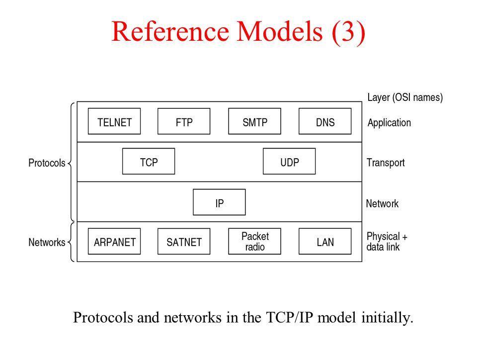 Protocols and networks in the TCP/IP model initially.