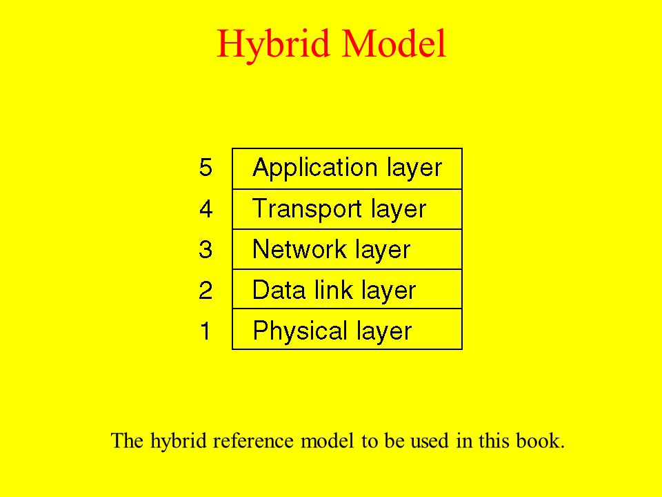 The hybrid reference model to be used in this book.