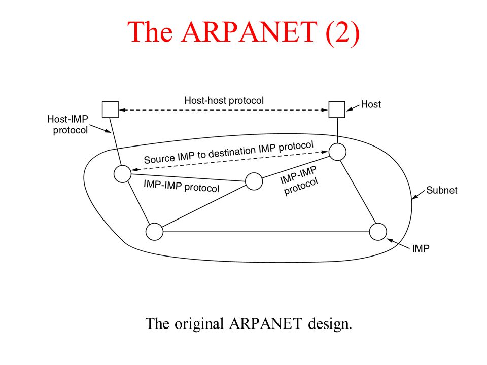 The original ARPANET design.
