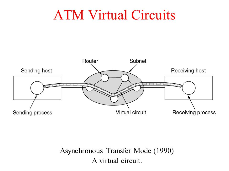 Asynchronous Transfer Mode (1990)