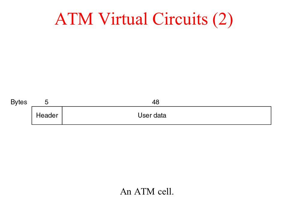 ATM Virtual Circuits (2)