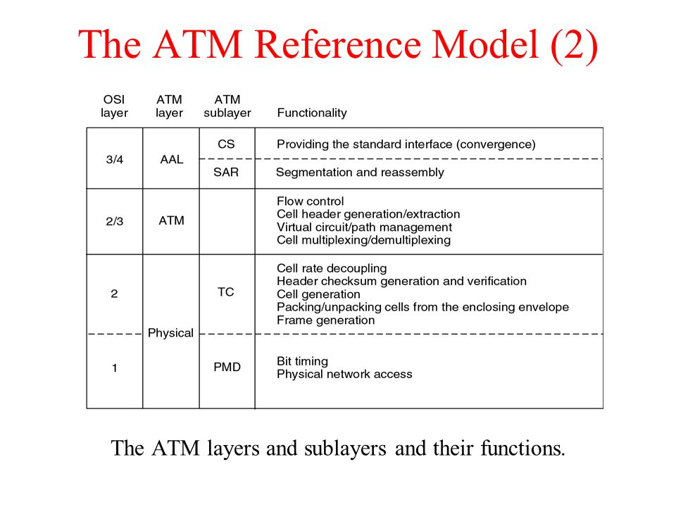 The ATM Reference Model (2)