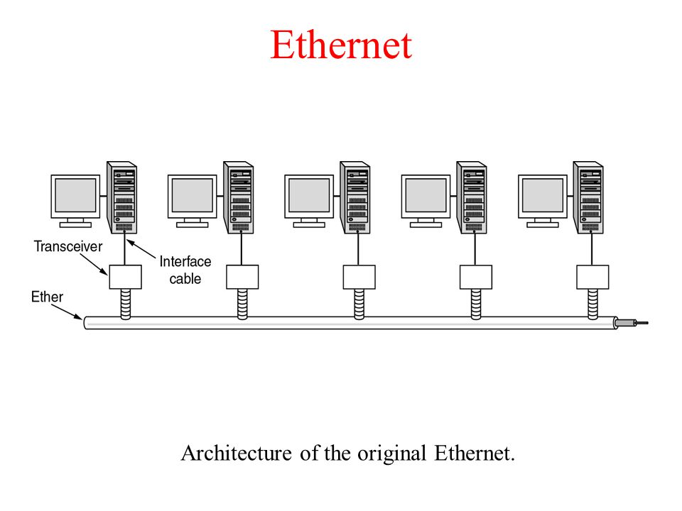 Architecture of the original Ethernet.
