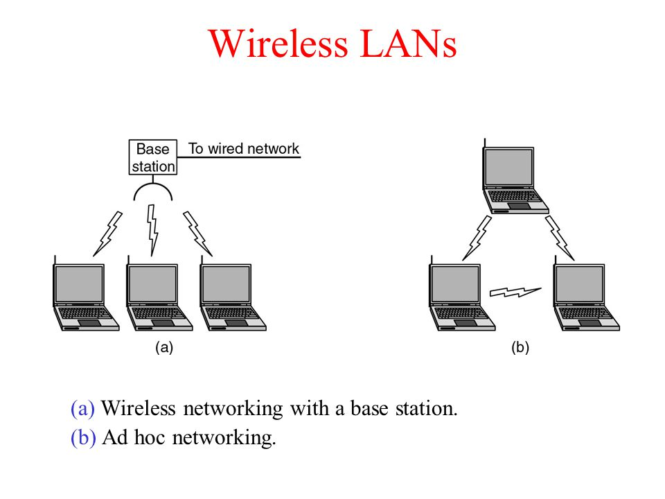 Wireless LANs (a) Wireless networking with a base station.