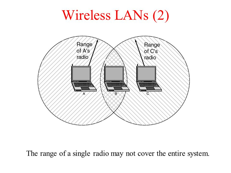The range of a single radio may not cover the entire system.