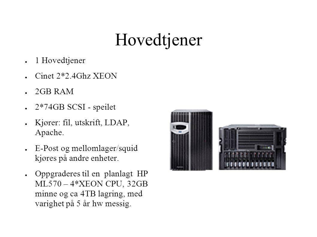 Hovedtjener 1 Hovedtjener Cinet 2*2.4Ghz XEON 2GB RAM