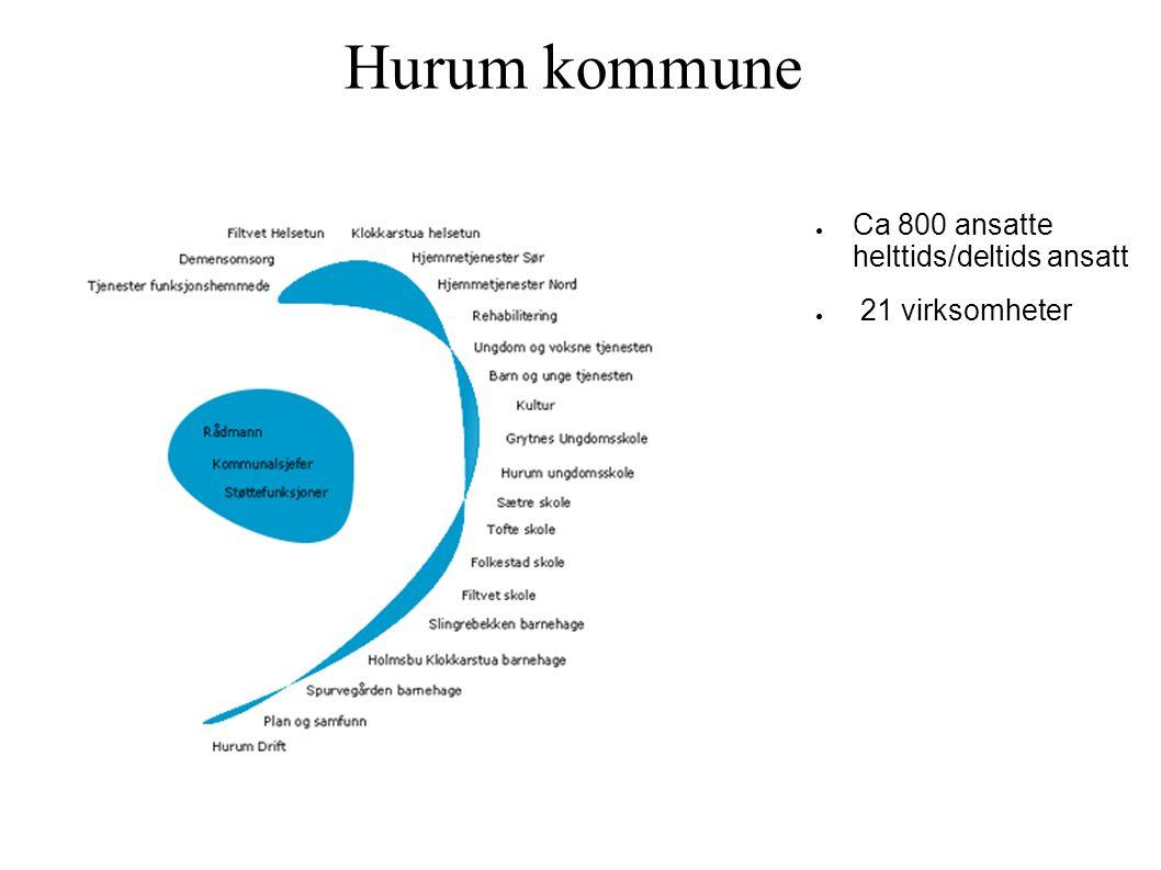 Hurum kommune Ca 800 ansatte helttids/deltids ansatt 21 virksomheter