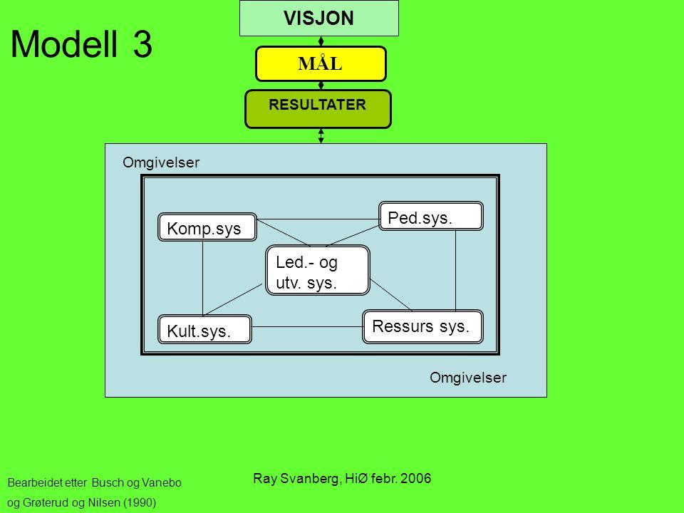 Modell 3 VISJON MÅL Ped.sys. Komp.sys Led.- og utv. sys. Ressurs sys.